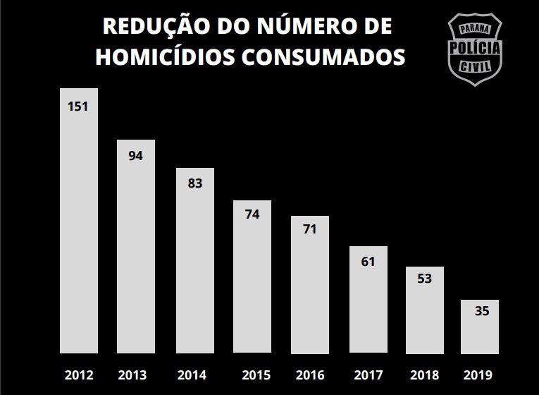 Diminui número de homicídios em Cascavel