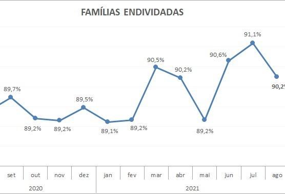 Paraná tem o 2º maior número de endividados do país