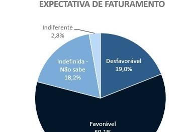 Otimismo dos empresários paranaenses sobe no 2º semestre de 2021